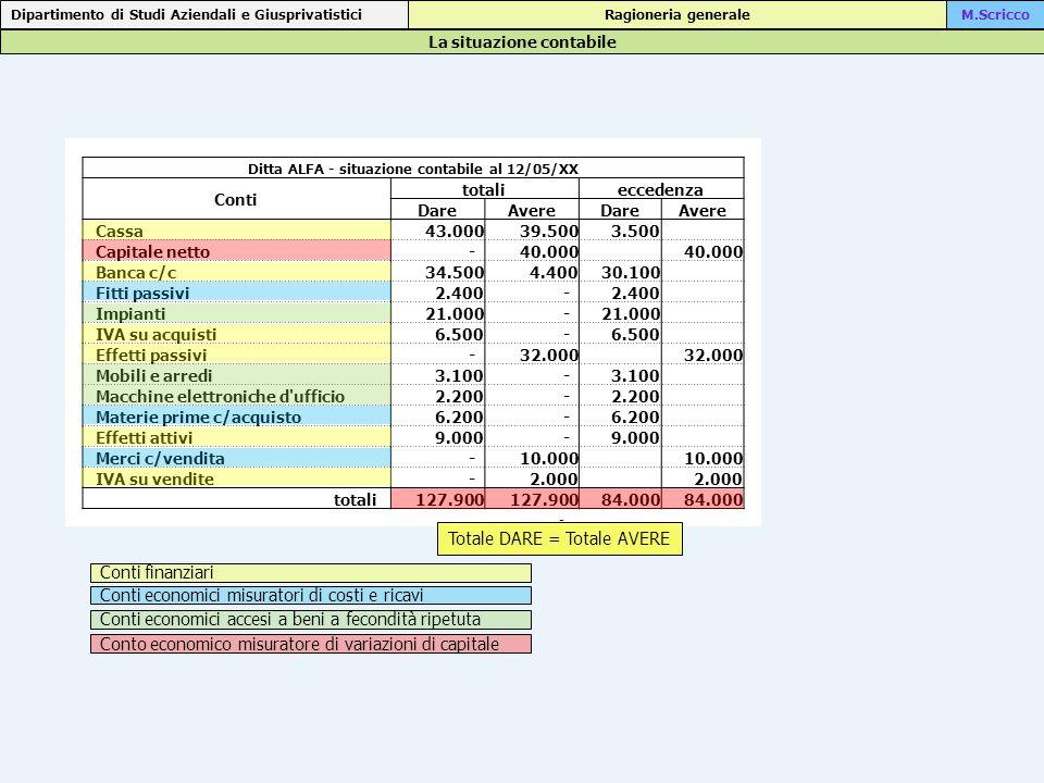 La situazione contabile Dipartimento di Studi Aziendali e Giusprivatistici Ragioneria generaleM.Scricco Ditta ALFA - situazione contabile al 12/05/XX Conti totalieccedenza DareAvereDareAvere Cassa 43.000 39.500 3.500 Capitale netto - 40.000 Banca c/c 34.500 4.400 30.100 Fitti passivi 2.400 - Impianti 21.000 - IVA su acquisti 6.500 - Effetti passivi - 32.000 Mobili e arredi 3.100 - Macchine elettroniche d ufficio 2.200 - Materie prime c/acquisto 6.200 - Effetti attivi 9.000 - Merci c/vendita - 10.000 IVA su vendite - 2.000 totali 127.900 84.000 - Totale DARE = Totale AVERE Conti finanziari Conti economici misuratori di costi e ricavi Conti economici accesi a beni a fecondità ripetuta Conto economico misuratore di variazioni di capitale