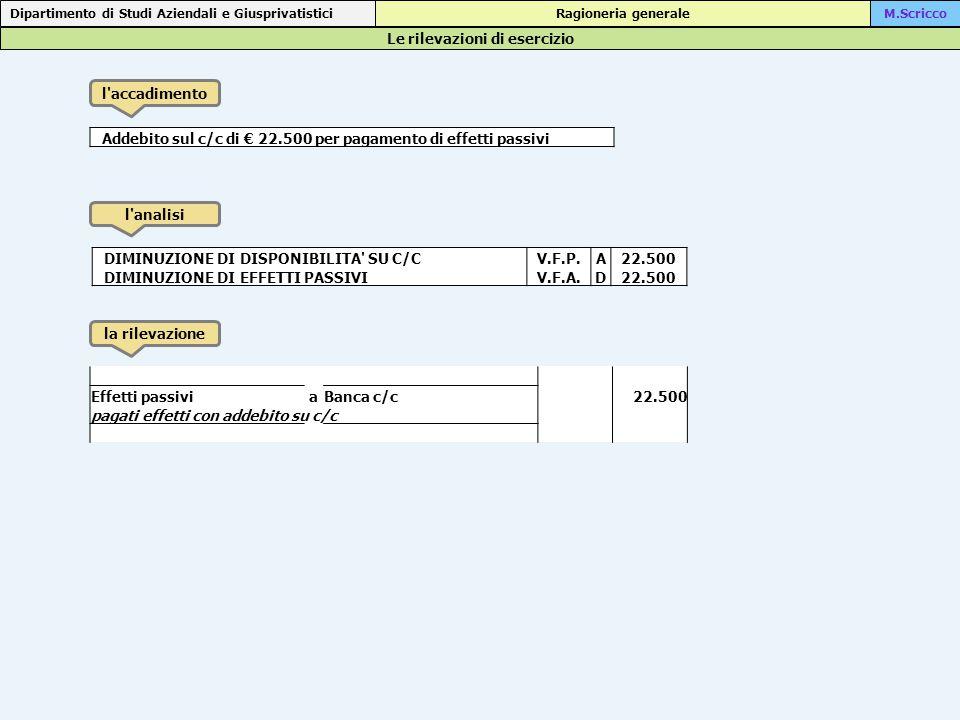 Le rilevazioni di esercizio Dipartimento di Studi Aziendali e Giusprivatistici Ragioneria generaleM.Scricco l accadimento l analisi la rilevazione Addebito sul c/c di € 22.500 per pagamento di effetti passivi DIMINUZIONE DI DISPONIBILITA SU C/CV.F.P.A 22.500 DIMINUZIONE DI EFFETTI PASSIVIV.F.A.D 22.500 Effetti passiviaBanca c/c 22.500 pagati effetti con addebito su c/c