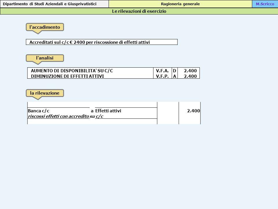Le rilevazioni di esercizio Dipartimento di Studi Aziendali e Giusprivatistici Ragioneria generaleM.Scricco l accadimento l analisi la rilevazione Accreditati sul c/c € 2400 per riscossione di effetti attivi AUMENTO DI DISPONIBILITA SU C/CV.F.A.D 2.400 DIMINUZIONE DI EFFETTI ATTIVIV.F.P.A 2.400 Banca c/caEffetti attivi 2.400 riscossi effetti con accredito su c/c