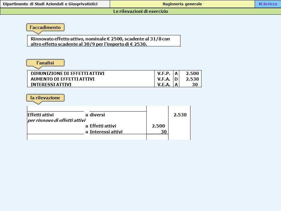 Le rilevazioni di esercizio Dipartimento di Studi Aziendali e Giusprivatistici Ragioneria generaleM.Scricco l accadimento l analisi la rilevazione Rinnovato effetto attivo, nominale € 2500, scadente al 31/8 con altro effetto scadente al 30/9 per l importo di € 2530.