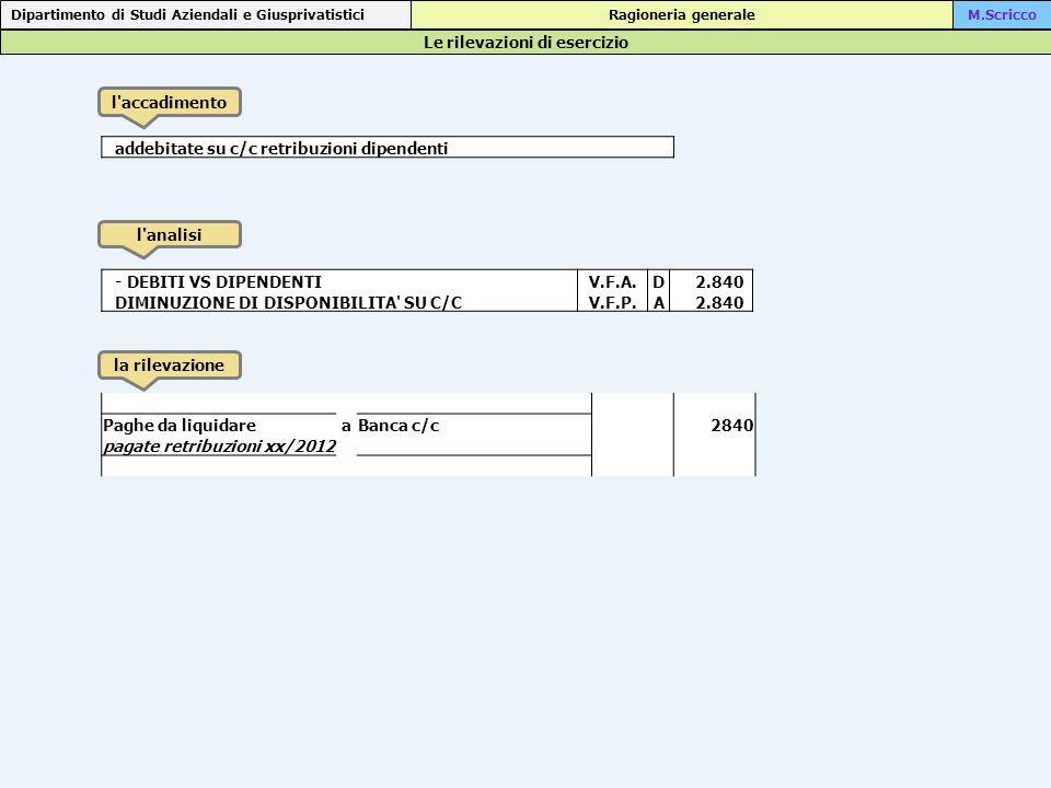 Le rilevazioni di esercizio Dipartimento di Studi Aziendali e Giusprivatistici Ragioneria generaleM.Scricco l accadimento l analisi la rilevazione addebitate su c/c retribuzioni dipendenti - DEBITI VS DIPENDENTIV.F.A.D 2.840 DIMINUZIONE DI DISPONIBILITA SU C/CV.F.P.A 2.840 Paghe da liquidareaBanca c/c 2840 pagate retribuzioni xx/2012