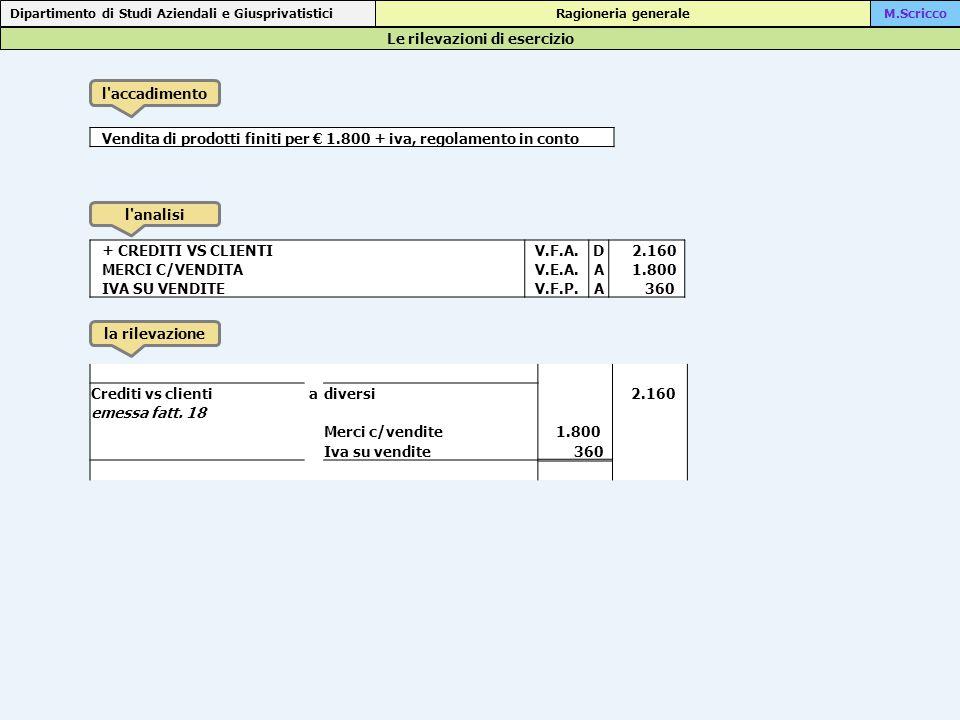 Le rilevazioni di esercizio Dipartimento di Studi Aziendali e Giusprivatistici Ragioneria generaleM.Scricco l accadimento l analisi la rilevazione Vendita di prodotti finiti per € 1.800 + iva, regolamento in conto Crediti vs clientiadiversi 2.160 emessa fatt.