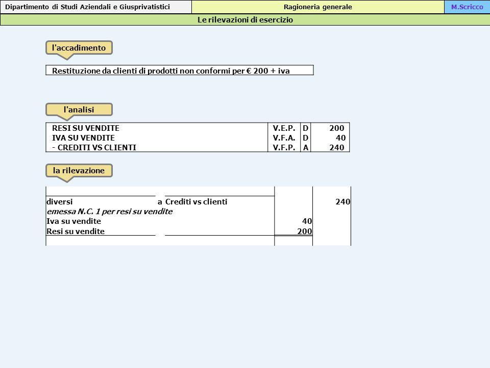 Le rilevazioni di esercizio Dipartimento di Studi Aziendali e Giusprivatistici Ragioneria generaleM.Scricco l accadimento l analisi la rilevazione Restituzione da clienti di prodotti non conformi per € 200 + iva RESI SU VENDITEV.E.P.D 200 IVA SU VENDITEV.F.A.D 40 - CREDITI VS CLIENTIV.F.P.A 240 diversiaCrediti vs clienti 240 emessa N.C.