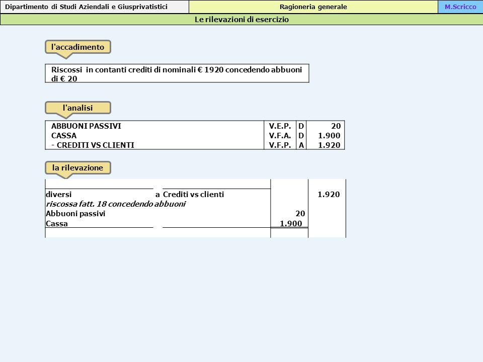 Le rilevazioni di esercizio Dipartimento di Studi Aziendali e Giusprivatistici Ragioneria generaleM.Scricco l accadimento l analisi la rilevazione Riscossi in contanti crediti di nominali € 1920 concedendo abbuoni di € 20 ABBUONI PASSIVIV.E.P.D 20 CASSAV.F.A.D 1.900 - CREDITI VS CLIENTIV.F.P.A 1.920 diversiaCrediti vs clienti 1.920 riscossa fatt.
