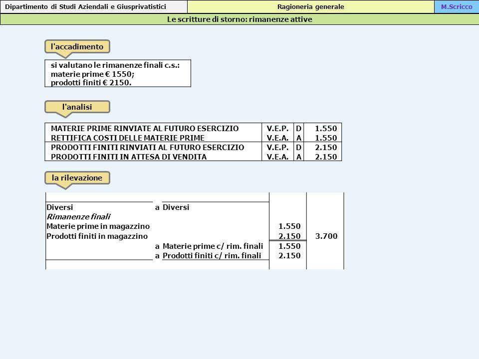 Le scritture di storno: rimanenze attive Dipartimento di Studi Aziendali e Giusprivatistici Ragioneria generaleM.Scricco l accadimento l analisi la rilevazione si valutano le rimanenze finali c.s.: materie prime € 1550; prodotti finiti € 2150.