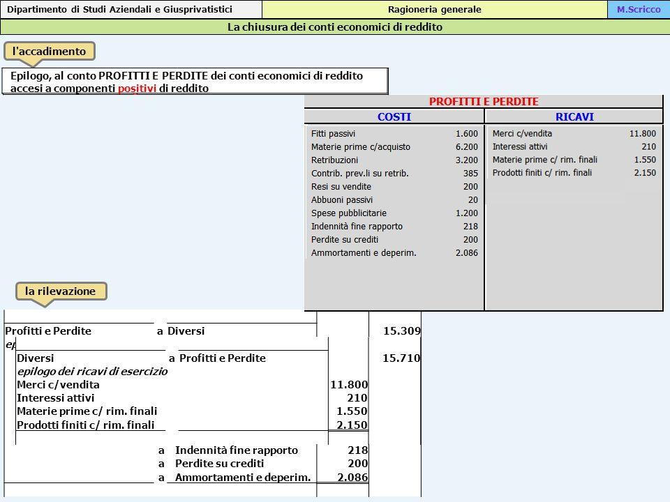 Profitti e PerditeaDiversi 15.309 epilogo dei costi di esercizio a Fitti passivi1.600 aMaterie prime c/acquisto6.200 aRetribuzioni3.200 aContrib. prev