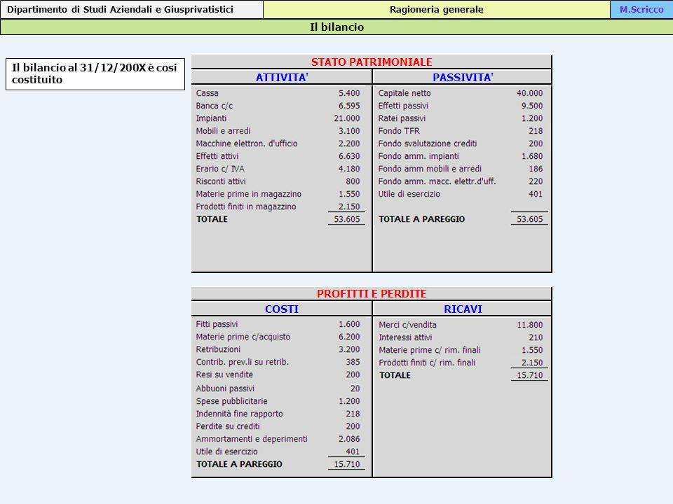 Il bilancio Dipartimento di Studi Aziendali e Giusprivatistici Ragioneria generaleM.Scricco Il bilancio al 31/12/200X è cosi costituito