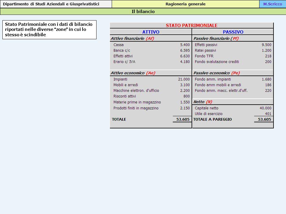 Il bilancio Dipartimento di Studi Aziendali e Giusprivatistici Ragioneria generaleM.Scricco Stato Patrimoniale con i dati di bilancio riportati nelle diverse zone in cui lo stesso è scindibile