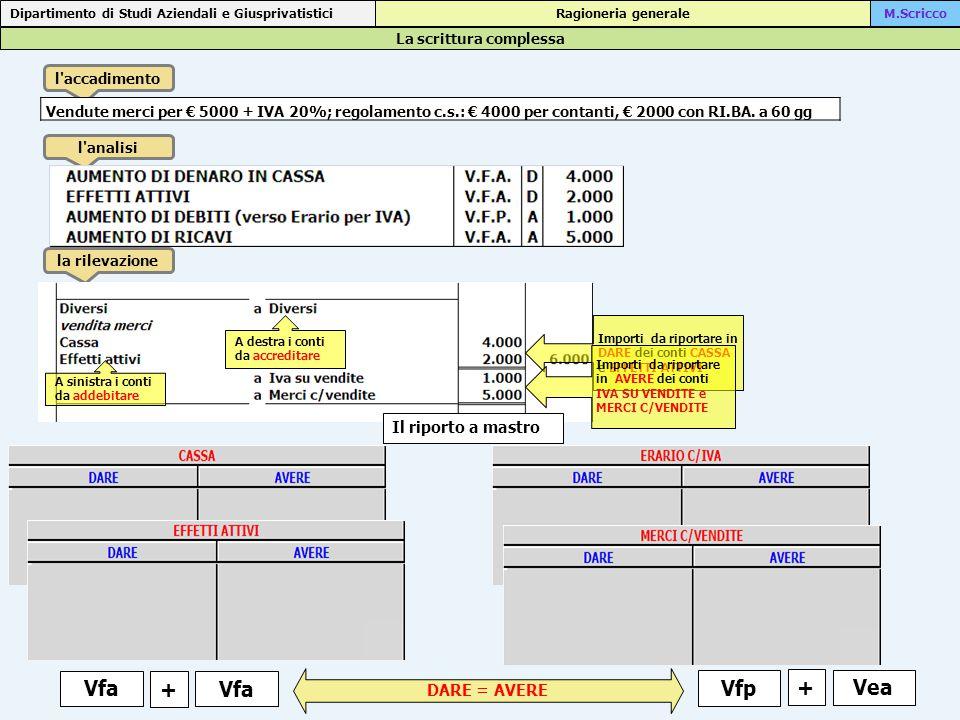 La scrittura complessa Dipartimento di Studi Aziendali e Giusprivatistici Ragioneria generaleM.Scricco l accadimento l analisi la rilevazione Vfa DARE = AVERE Vfa 16/6 vendute merci 4000 16/6 vendute merci 2000 Vfp + Vendute merci per € 5000 + IVA 20%; regolamento c.s.: € 4000 per contanti, € 2000 con RI.BA.