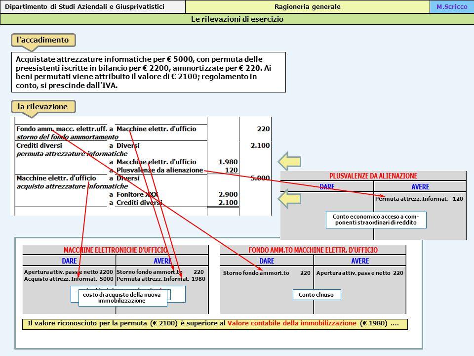 Le rilevazioni di esercizio Dipartimento di Studi Aziendali e Giusprivatistici Ragioneria generaleM.Scricco l accadimento Acquistate attrezzature informatiche per € 5000, con permuta delle preesistenti iscritte in bilancio per € 2200, ammortizzate per € 220.