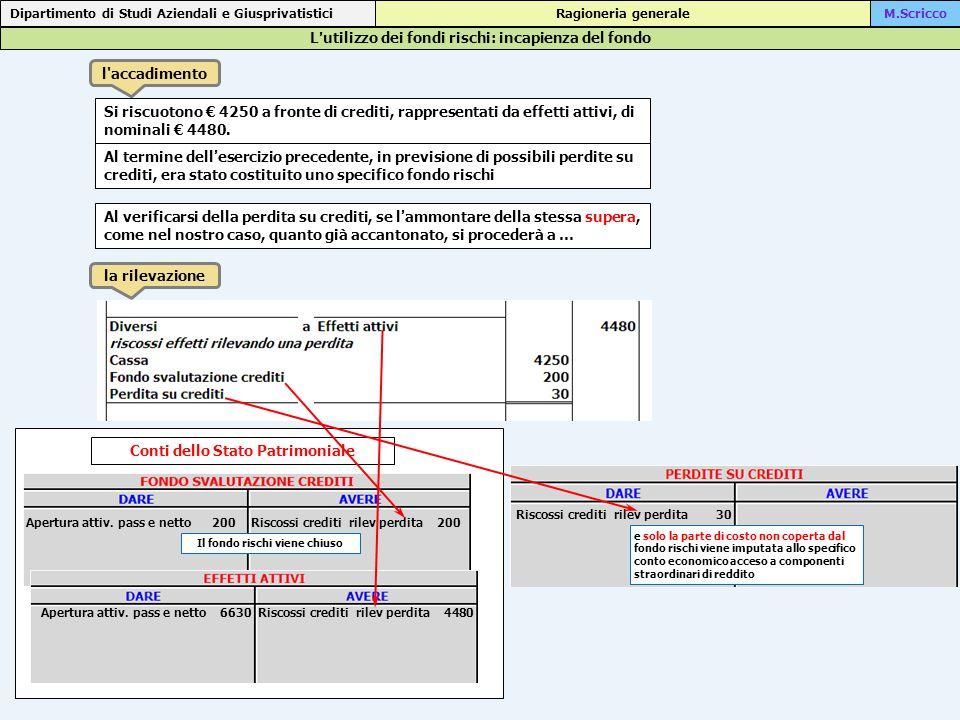 L'utilizzo dei fondi rischi: incapienza del fondo Dipartimento di Studi Aziendali e Giusprivatistici Ragioneria generaleM.Scricco l accadimento la rilevazione Si riscuotono € 4250 a fronte di crediti, rappresentati da effetti attivi, di nominali € 4480.