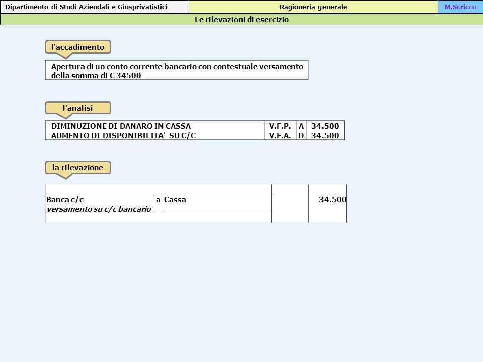 Le rilevazioni di esercizio Dipartimento di Studi Aziendali e Giusprivatistici Ragioneria generaleM.Scricco l accadimento l analisi la rilevazione Apertura di un conto corrente bancario con contestuale versamento della somma di € 34500 DIMINUZIONE DI DANARO IN CASSAV.F.P.A 34.500 AUMENTO DI DISPONIBILITA SU C/CV.F.A.D 34.500 Banca c/caCassa34.500 versamento su c/c bancario