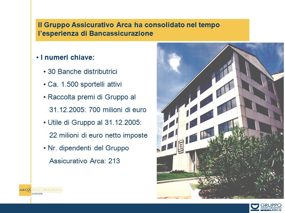 Il Gruppo Assicurativo Arca ha consolidato nel tempo l'esperienza di Bancassicurazione I numeri chiave: 30 Banche distributrici Ca. 1.500 sportelli at
