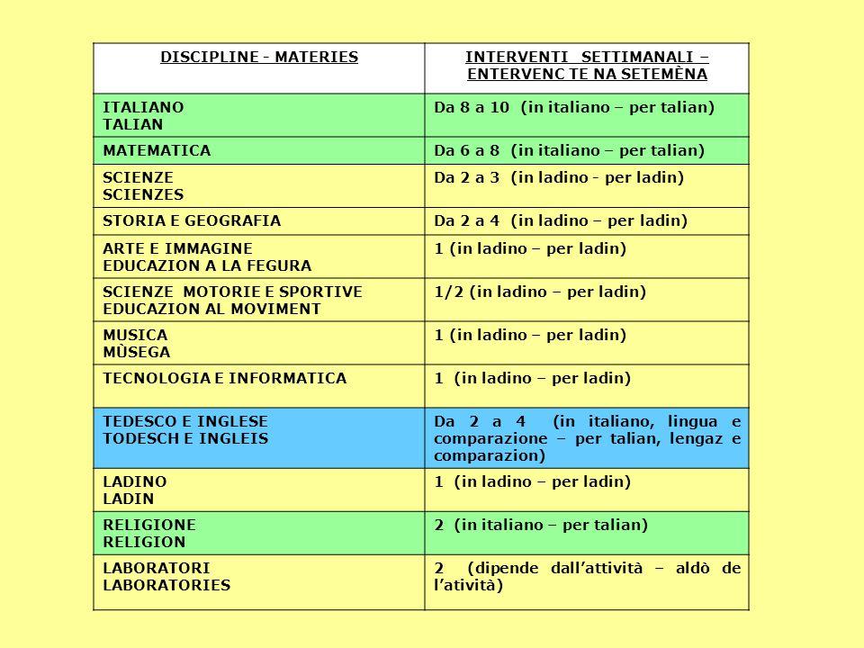 DISCIPLINE - MATERIESINTERVENTI SETTIMANALI – ENTERVENC TE NA SETEMÈNA ITALIANO TALIAN Da 8 a 10 (in italiano – per talian) MATEMATICADa 6 a 8 (in italiano – per talian) SCIENZE SCIENZES Da 2 a 3 (in ladino - per ladin) STORIA E GEOGRAFIADa 2 a 4 (in ladino – per ladin) ARTE E IMMAGINE EDUCAZION A LA FEGURA 1 (in ladino – per ladin) SCIENZE MOTORIE E SPORTIVE EDUCAZION AL MOVIMENT 1/2 (in ladino – per ladin) MUSICA MÙSEGA 1 (in ladino – per ladin) TECNOLOGIA E INFORMATICA1 (in ladino – per ladin) TEDESCO E INGLESE TODESCH E INGLEIS Da 2 a 4 (in italiano, lingua e comparazione – per talian, lengaz e comparazion) LADINO LADIN 1 (in ladino – per ladin) RELIGIONE RELIGION 2 (in italiano – per talian) LABORATORI LABORATORIES 2 (dipende dall'attività – aldò de l'atività)