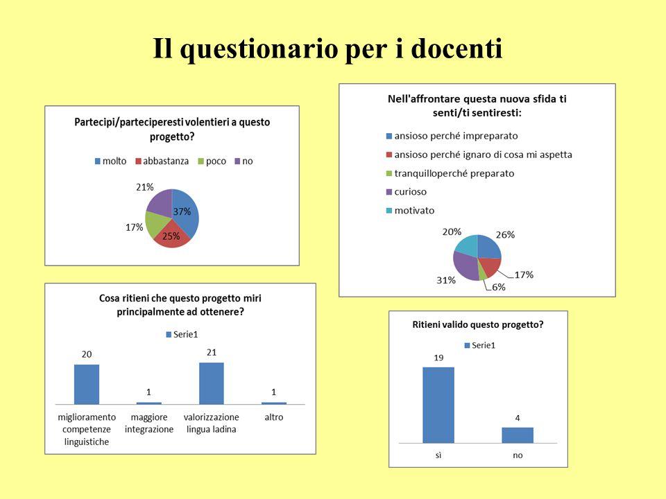 Il questionario per i docenti