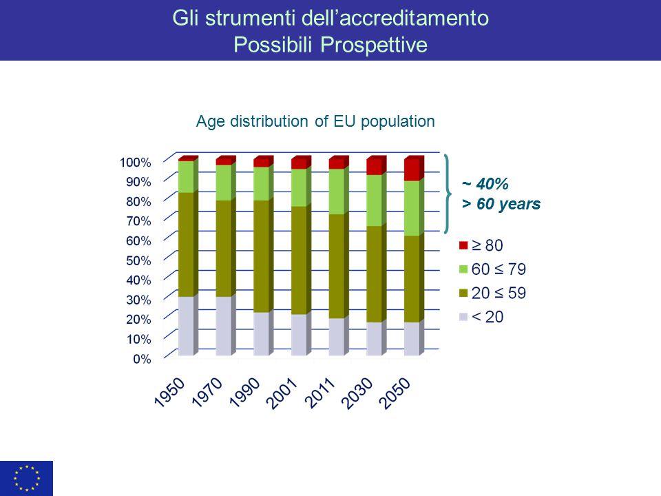 Gli strumenti dell'accreditamento Possibili Prospettive ~ 40% > 60 years Age distribution of EU population