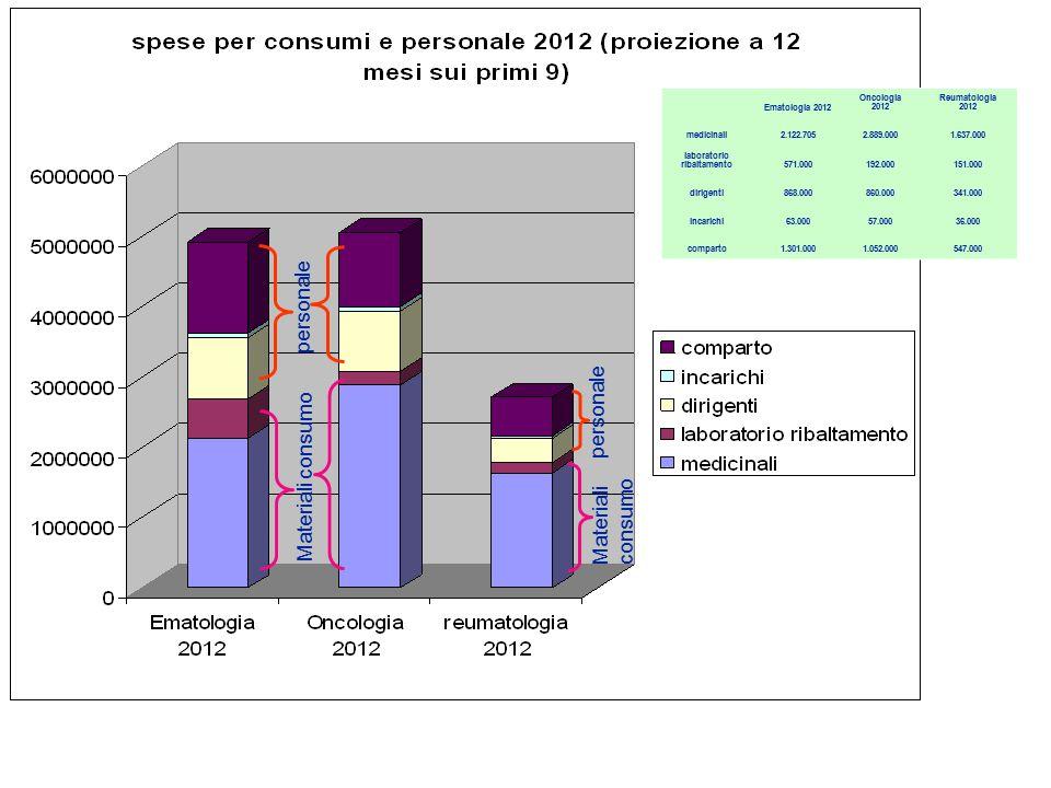 Materiali consumo personale Materiali consumo personale Ematologia 2012 Oncologia 2012 Reumatologia 2012 medicinali2.122.7052.889.0001.637.000 laboratorio ribaltamento571.000192.000151.000 dirigenti868.000860.000341.000 incarichi63.00057.00036.000 comparto1.301.0001.052.000547.000