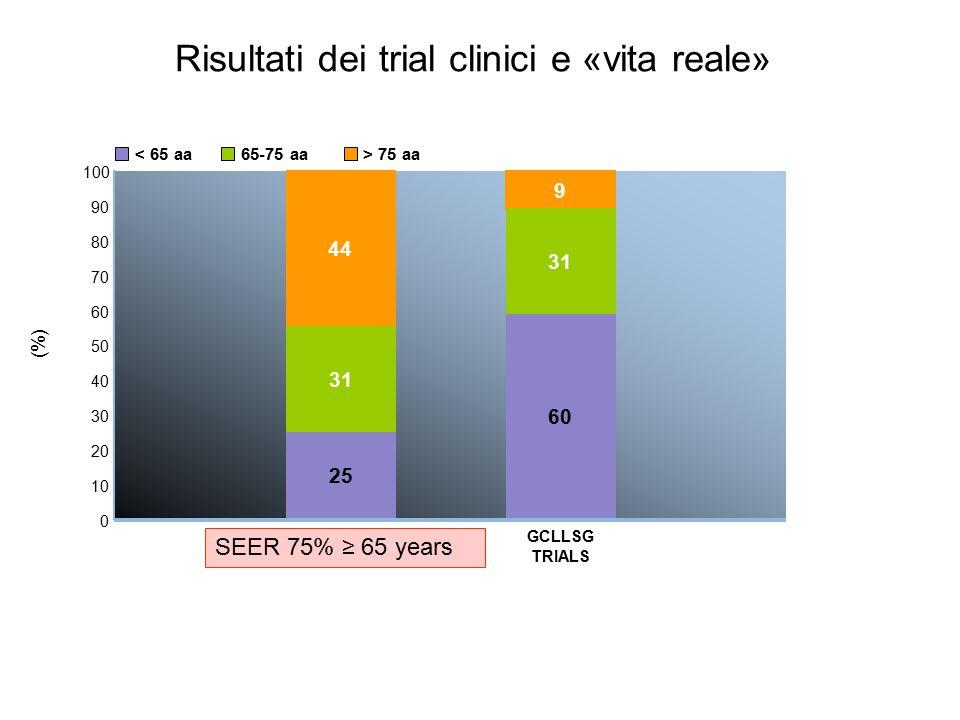 0 (%) 40 60 80 100 SEER 44 31 25 20 50 70 90 30 10 GCLLSG TRIALS 9 31 60 65-75 aa< 65 aa> 75 aa SEER 75% ≥ 65 years Risultati dei trial clinici e «vita reale»