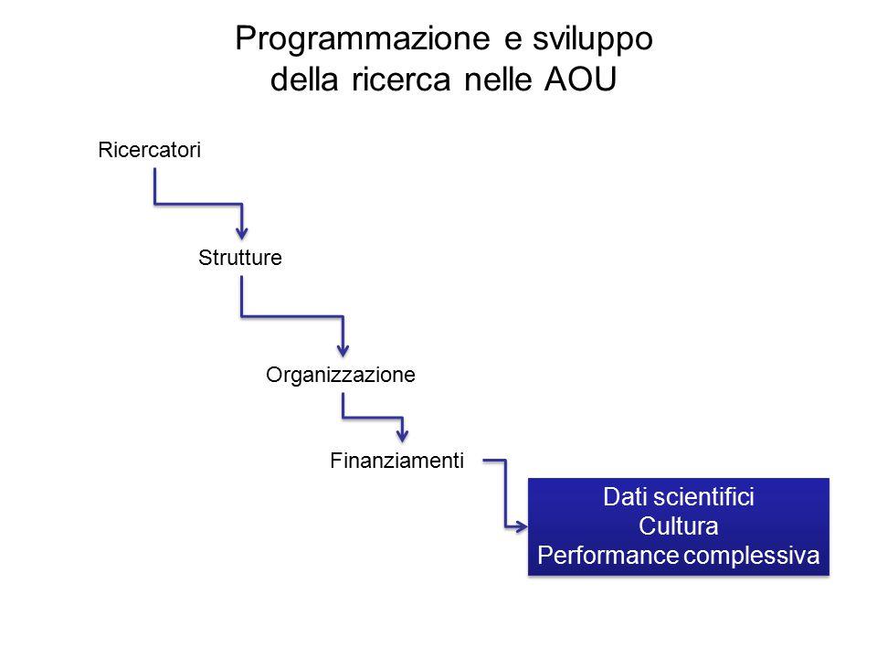 Programmazione e sviluppo della ricerca nelle AOU Ricercatori Organizzazione Strutture Dati scientifici Cultura Performance complessiva Dati scientifici Cultura Performance complessiva Finanziamenti