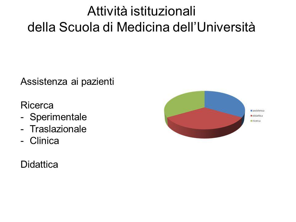 Attività istituzionali della Scuola di Medicina dell'Università Assistenza ai pazienti Ricerca -Sperimentale -Traslazionale -Clinica Didattica