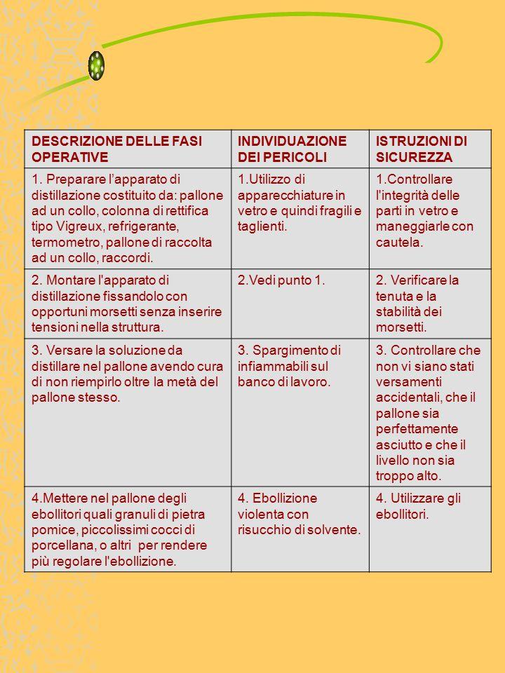 DESCRIZIONE DELLE FASI OPERATIVE INDIVIDUAZIONE DEI PERICOLI ISTRUZIONI DI SICUREZZA 1.