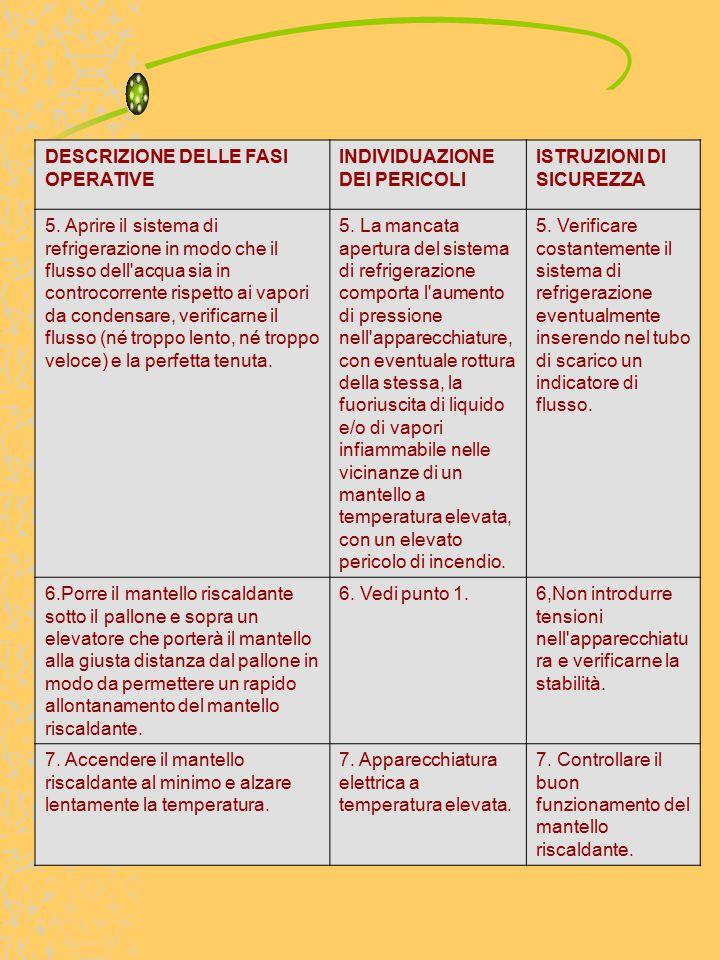 DESCRIZIONE DELLE FASI OPERATIVE INDIVIDUAZIONE DEI PERICOLI ISTRUZIONI DI SICUREZZA 5.