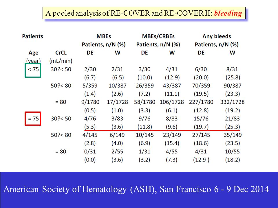 American Society of Hematology (ASH), San Francisco 6 - 9 Dec 2014 A pooled analysis of RE-COVER and RE-COVER II: bleeding