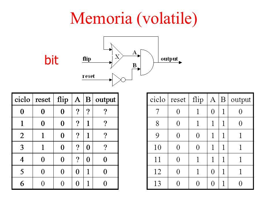 bit cicloresetflipABoutput 7010 8 9 10 11 12 13 Memoria (volatile) cicloresetflipABoutput 000??? 1 2 3 4 5 6 cicloresetflipABoutput 000??? 1?1? 2 3 4