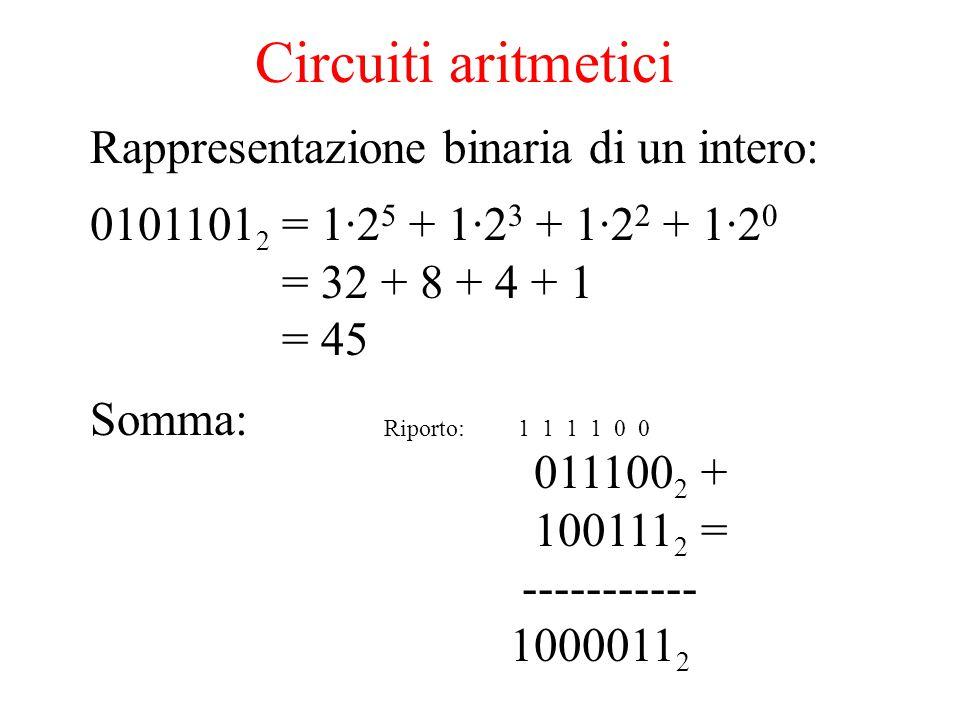 Circuiti aritmetici Rappresentazione binaria di un intero: 0101101 2 = 1·2 5 + 1·2 3 + 1·2 2 + 1·2 0 = 32 + 8 + 4 + 1 = 45 Somma: Riporto: 1 1 1 1 0 0 011100 2 + 100111 2 = ----------- 1000011 2