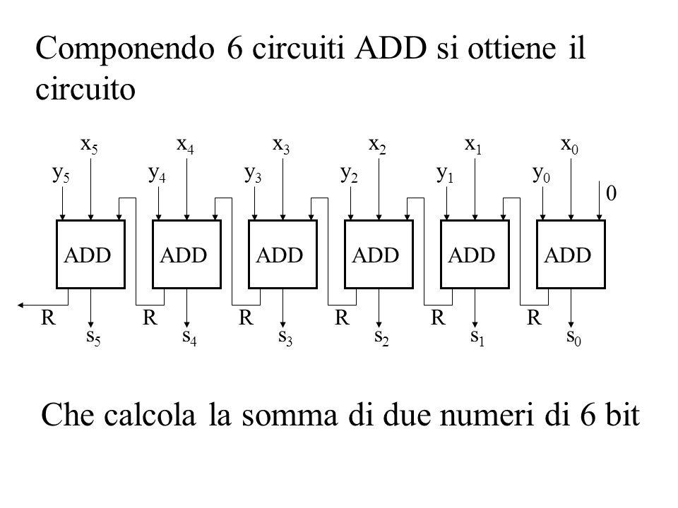 Componendo 6 circuiti ADD si ottiene il circuito x0x0 0 ADD R y0y0 s0s0 x1x1 R y1y1 s1s1 x2x2 R y2y2 s2s2 x3x3 R y3y3 s3s3 x4x4 R y4y4 s4s4 x5x5 R y5y5 s5s5 Che calcola la somma di due numeri di 6 bit