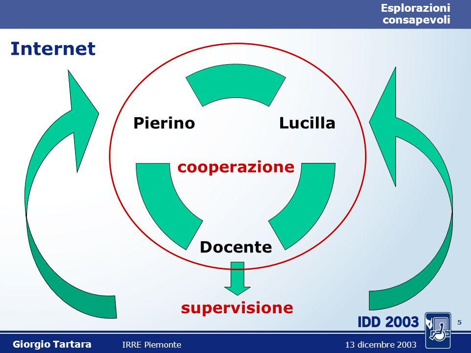 5 Esplorazioni consapevoli Internet Giorgio Tartara IRRE Piemonte 13 dicembre 2003 Lucilla Docente Pierino cooperazione supervisione