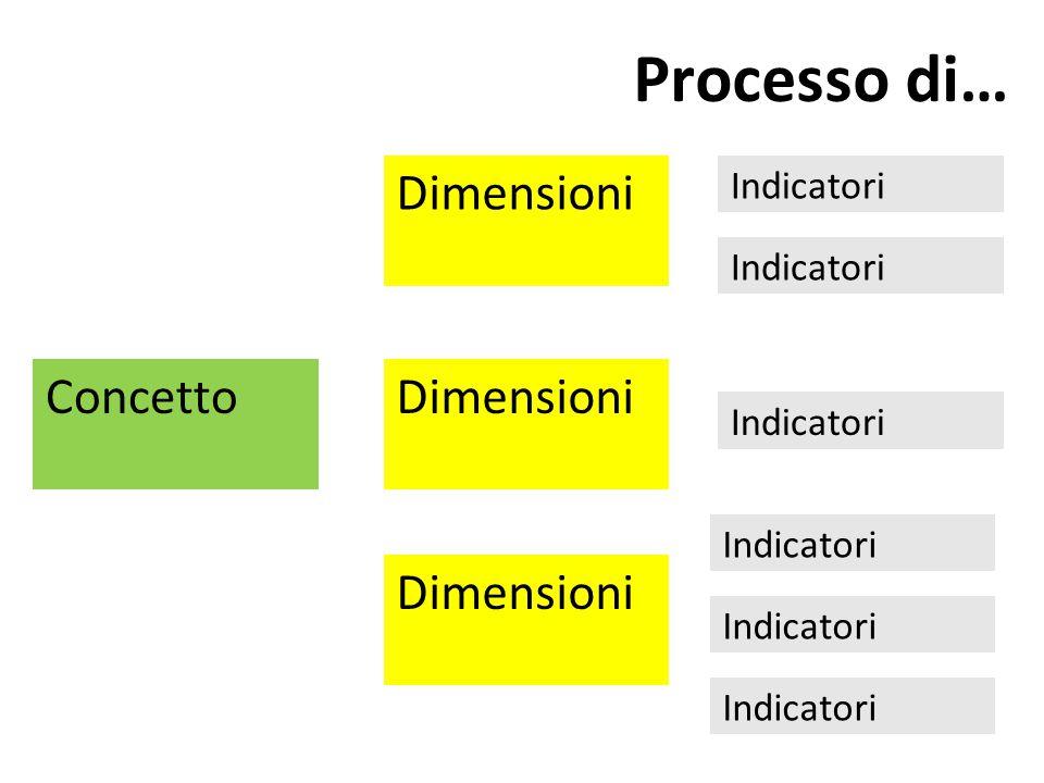 Concetto Processo di… Dimensioni Indicatori Dimensioni Indicatori