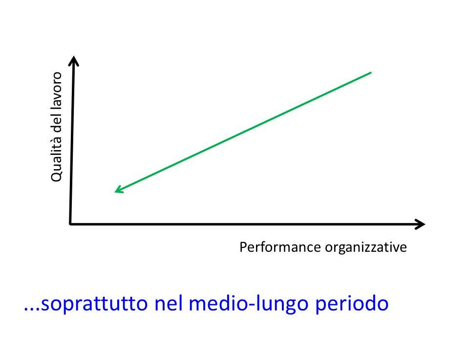Qualità del lavoro Performance organizzative...soprattutto nel medio-lungo periodo