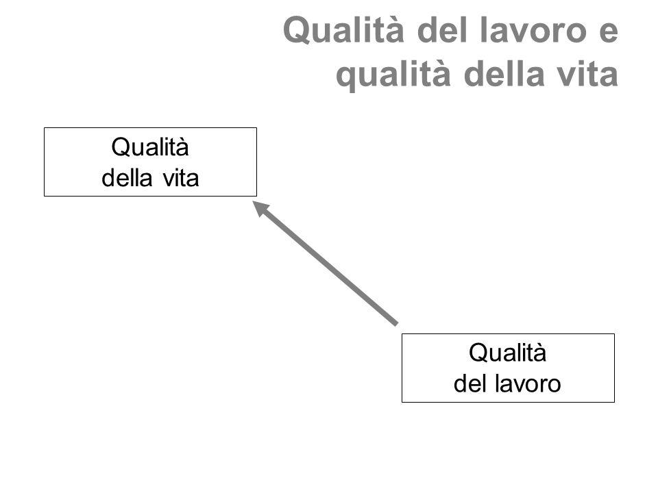 Qualità del lavoro e qualità della vita Qualità della vita Qualità del lavoro