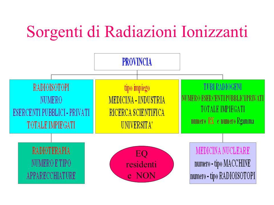 Sorgenti di Radiazioni Ionizzanti EQ residenti e NON