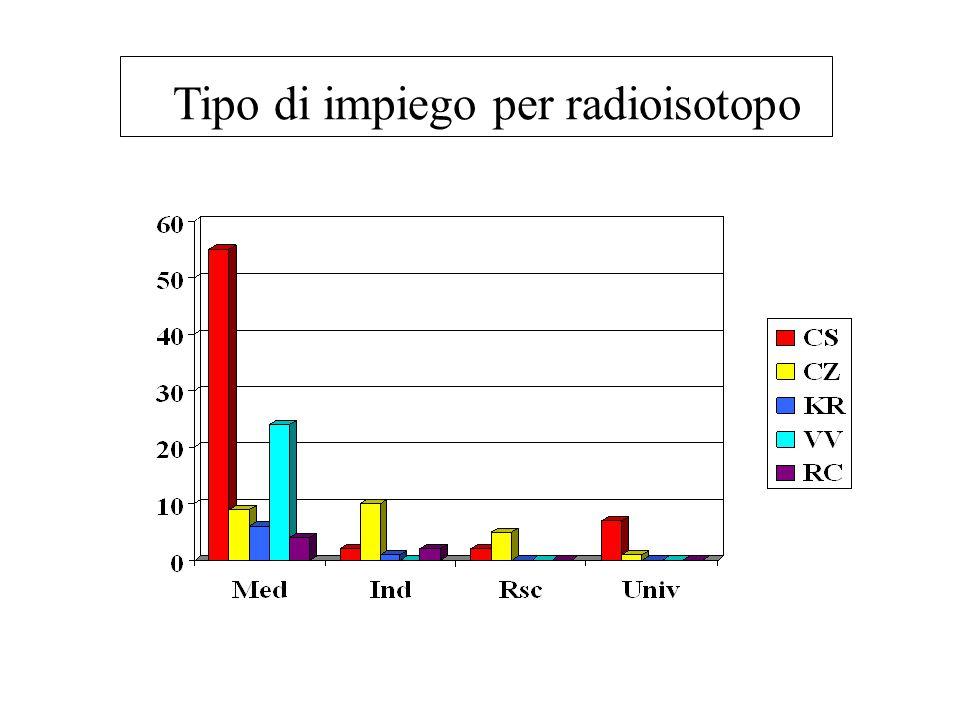 Tipo di impiego per radioisotopo