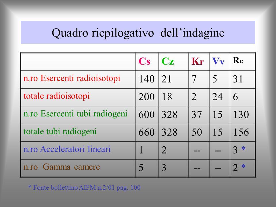 Regione Calabria (5 province) Totale Cs (%) Cz (%) Kr (%) Vv (%) Rc (%) Esercenti radioisotopi 204 68,6210,293,432,4515,19 Totale radioisotopi 250 80,007,200,809,602,40 Esercenti tubi radiogeni1111 54,0029,523,331,3511,70 Totale tubi radiogeni1209 54,5927,124,131,2412,90 Acceleratori lineari 6 16,6633,33----- 50,00 Gamma camere 10 50,0030,00----- 20,00