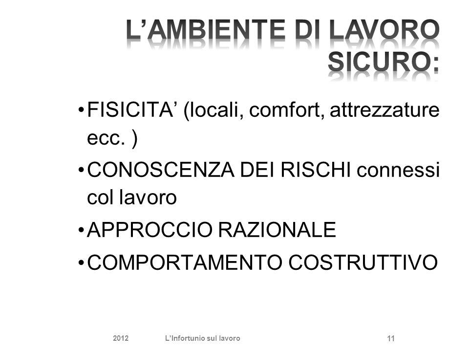 FISICITA' (locali, comfort, attrezzature ecc. ) CONOSCENZA DEI RISCHI connessi col lavoro APPROCCIO RAZIONALE COMPORTAMENTO COSTRUTTIVO 2012L'Infortun