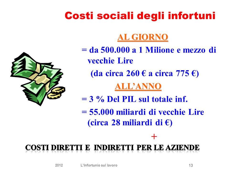 AL GIORNO = da 500.000 a 1 Milione e mezzo di vecchie Lire (da circa 260 € a circa 775 €) ALL'ANNO = 3 % Del PIL sul totale inf. = 55.000 miliardi di