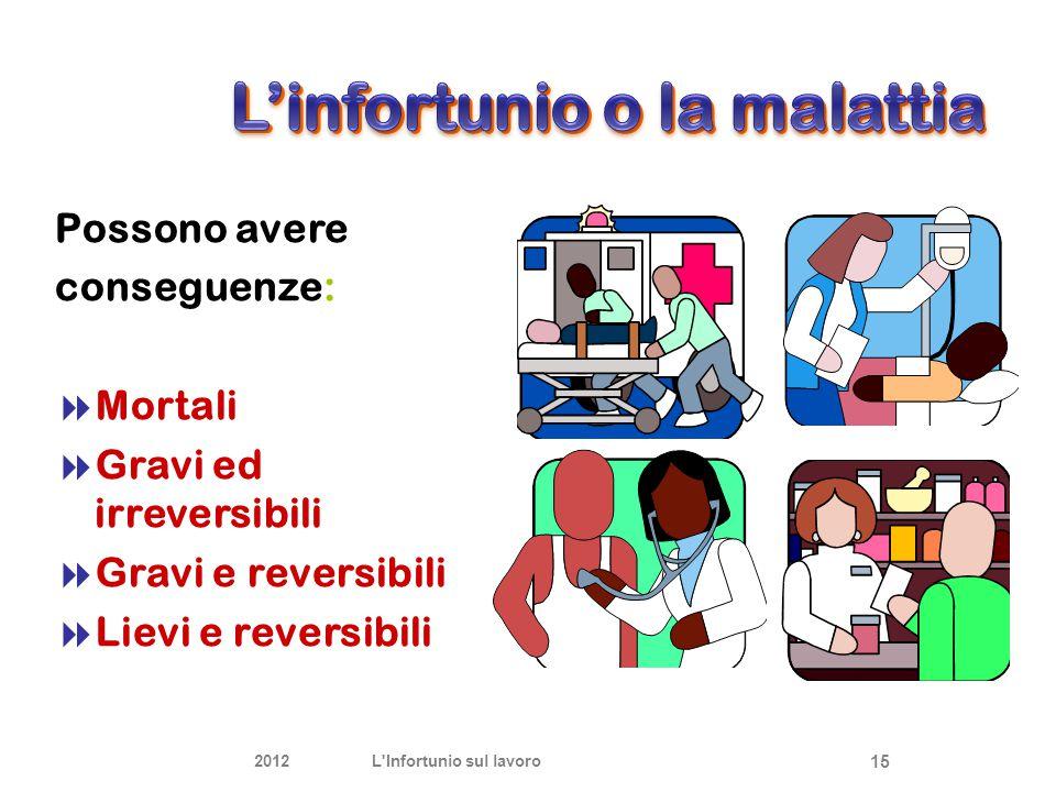 Possono avere conseguenze:  Mortali  Gravi ed irreversibili  Gravi e reversibili  Lievi e reversibili 2012L'Infortunio sul lavoro 15