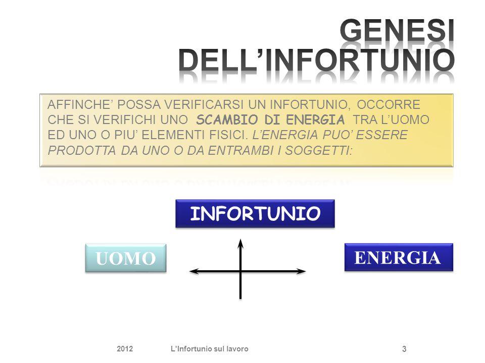L'ERRORE GENERA L'INFORTUNIO 2012L Infortunio sul lavoro 4