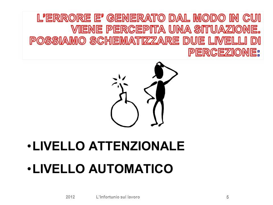LIVELLO ATTENZIONALE LIVELLO AUTOMATICO 2012L'Infortunio sul lavoro 5