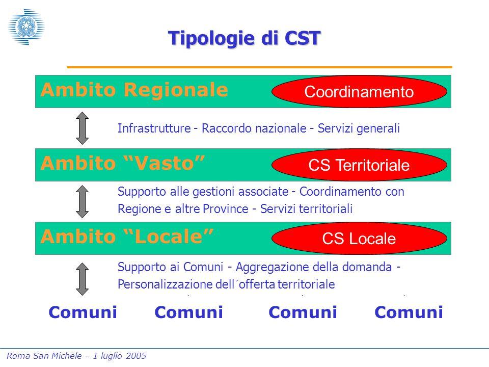 """Roma San Michele – 1 luglio 2005 Tipologie di CST Ambito Regionale Ambito """"Vasto"""" Ambito """"Locale"""" Comuni Infrastrutture - Raccordo nazionale - Servizi"""