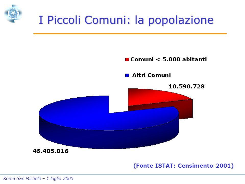 Roma San Michele – 1 luglio 2005 I Piccoli Comuni: la popolazione (Fonte ISTAT: Censimento 2001)
