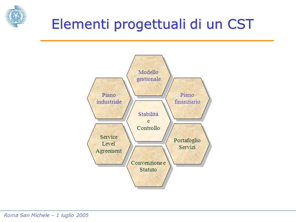Roma San Michele – 1 luglio 2005 Elementi progettuali di un CST Stabilità e Controllo Modellogestionale Convenzione e Statuto Piano finanziario Service Level Agreement Pianoindustriale PortafoglioServizi