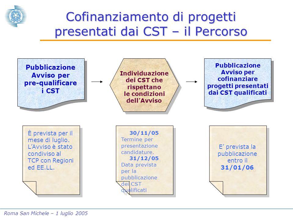 Roma San Michele – 1 luglio 2005 Cofinanziamento di progetti presentati dai CST – il Percorso Pubblicazione Avviso per pre-qualificare i CST Individuazione dei CST che rispettano le condizioni dell'Avviso Pubblicazione Avviso per cofinanziare progetti presentati dai CST qualificati È prevista per il mese di luglio.