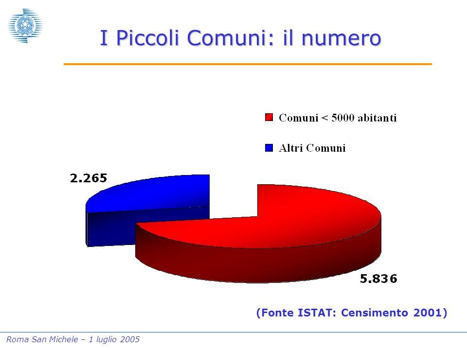 Roma San Michele – 1 luglio 2005 I Piccoli Comuni: il numero (Fonte ISTAT: Censimento 2001)