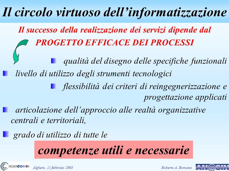 Il successo della realizzazione dei servizi dipende dal PROGETTO EFFICACE DEI PROCESSI qualità del disegno delle specifiche funzionali livello di utilizzo degli strumenti tecnologici flessibilità dei criteri di reingegnerizzazione e progettazione applicati articolazione dell'approccio alle realtà organizzative centrali e territoriali, grado di utilizzo di tutte le grado di utilizzo di tutte le Il circolo virtuoso dell'informatizzazione Alghero, 11 febbraio 2003Roberto A.