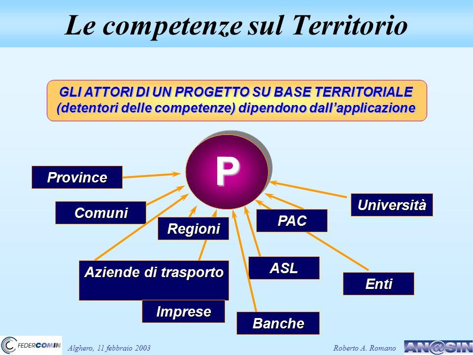 Le competenze sul Territorio Alghero, 11 febbraio 2003Roberto A. Romano Comuni ASL Province Enti Università Banche P Regioni Aziende di trasporto Impr