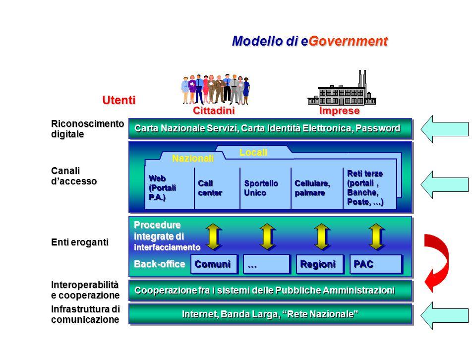 Riconoscimento digitale Canali d'accesso Enti eroganti Interoperabilità e cooperazione Infrastruttura di comunicazione Procedure integrate di interfac